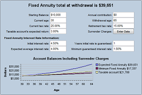 Fixed Annuity Index Calculator