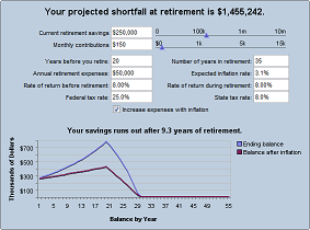 Retirement Shortfall Calculator