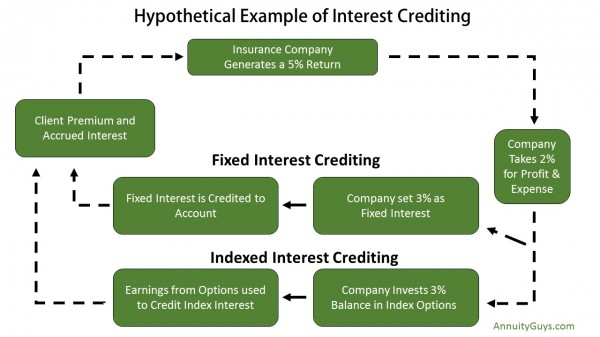 Index Crediting