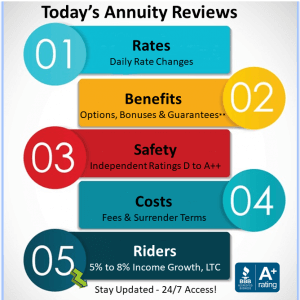 Annuity Rates & Reviews Info-Graphic